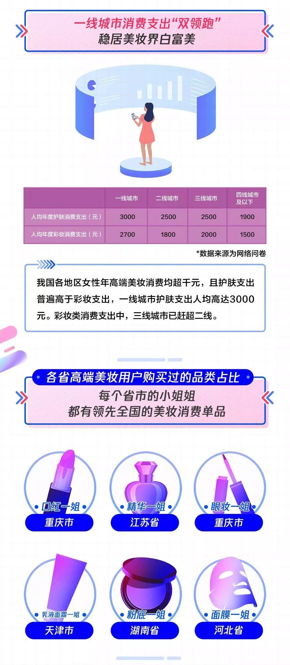 2019高端美妆消费女子图鉴