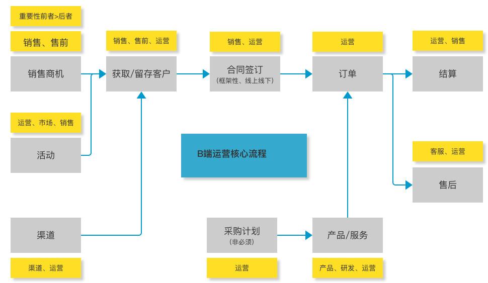 如何构建一个合理的B端运营体系?