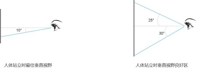 线下终端屏幕价值拆解:商业价值 = 视觉价值 X 操作价值(转化率)