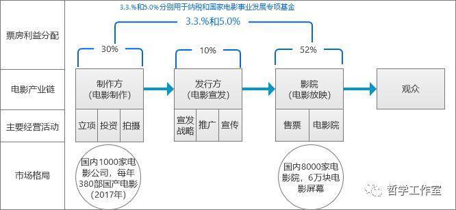 猫眼电影复盘一:中国电影产业链和激烈的在线票务市场