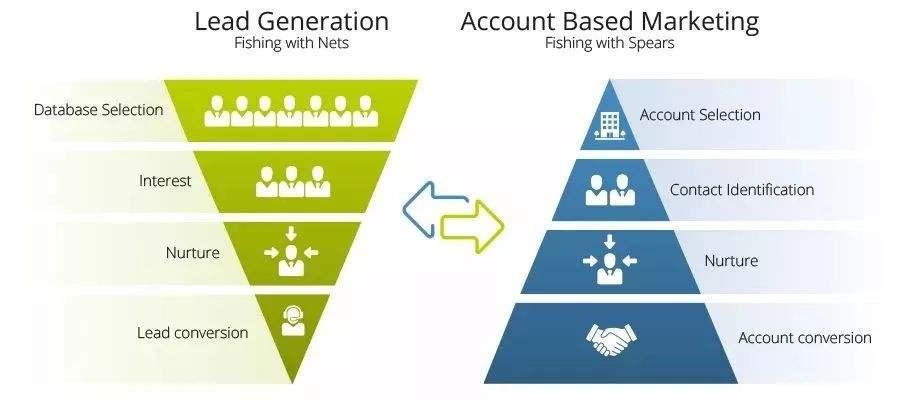 从用户全生命周期,看B2B企业如何做数字营销?