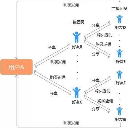 PRQS模型:社交关系对零售电商的影响