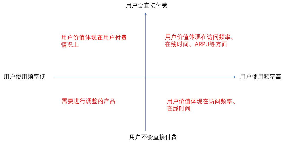 以今日头条为例:进行用户生命周期的分层运营