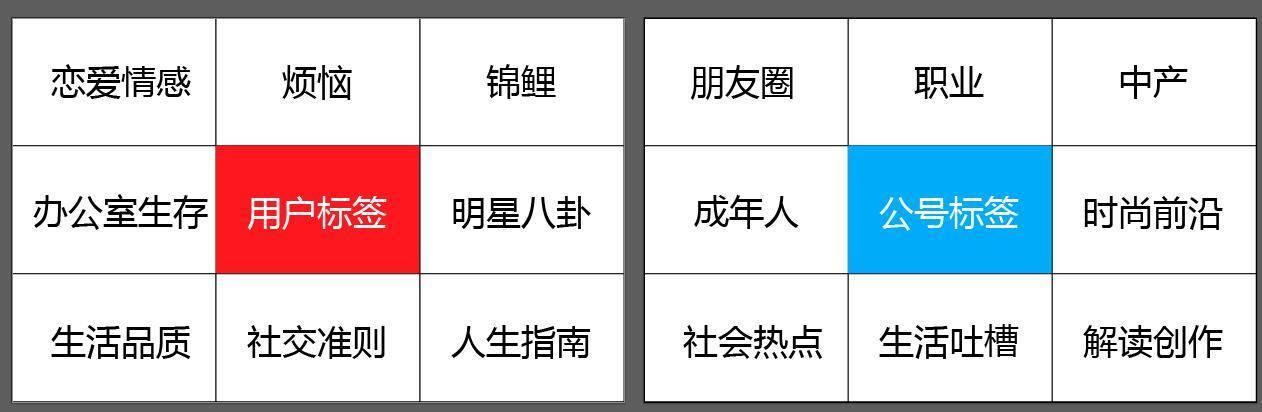 【GQ实验室】公众号10W+选题技巧!