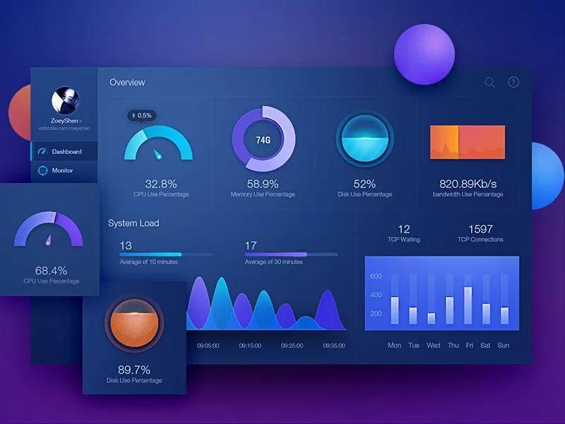 7个步骤,教你数据图形化看板Dashboard设计插图(25)