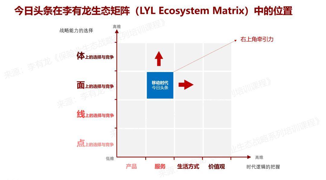 工业、PC、移动和AI时代的互联网生态在生态矩阵的位置 | 李有龙生态矩阵(二)