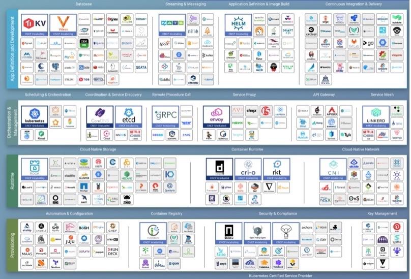 7个步骤,教你数据图形化看板Dashboard设计插图