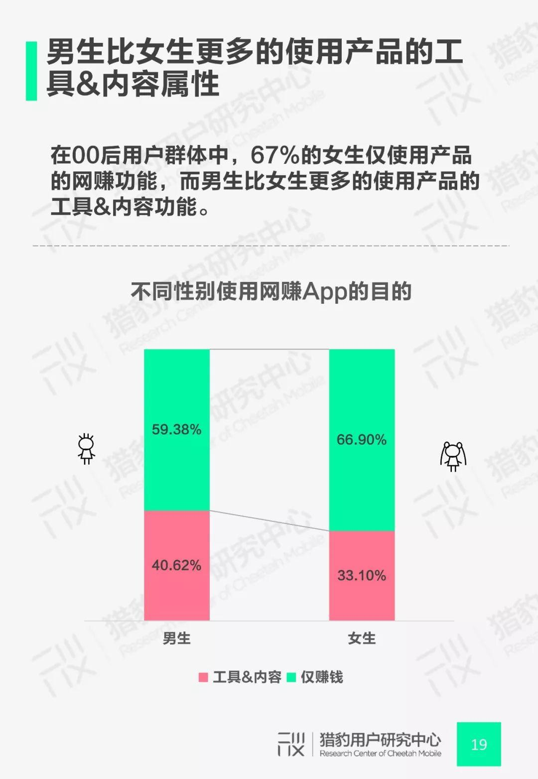 豹告 | 00后网赚App行为调研:Z时代+网赚还能这么玩!