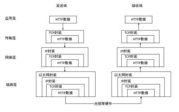 PM技术课 | 计算机网络