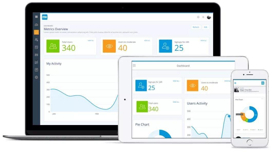 7个步骤,教你数据图形化看板Dashboard设计插图(11)