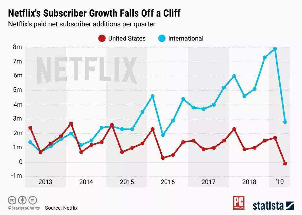 不正经解读 | Netflix走向增长尽头,迪士尼:真把自己当老大了?