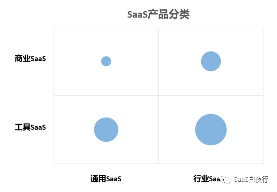 SaaS创业路线图(55)SaaS产品分类及其发展方向