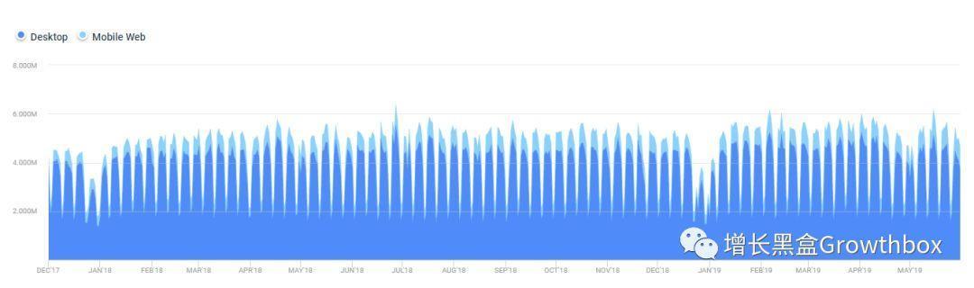 基于流量数据,我们深挖了这家史上增长最快的SaaS公司