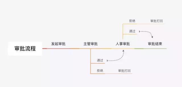 中后台界面设计流程剖析