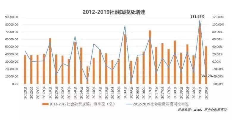 苏宁金融研究院发布《互联网金融行业2019上半年报告》
