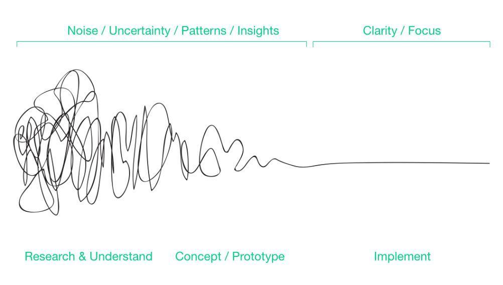 设计创新: 如何发掘新商机