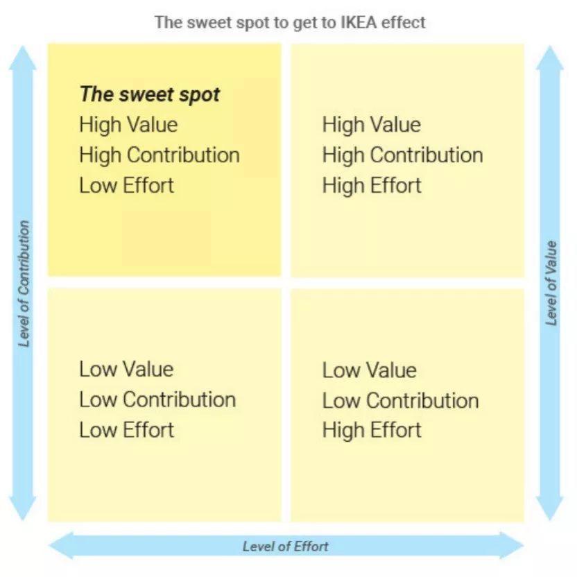 越投入、越认同:产品的持久吸引力如何构建?