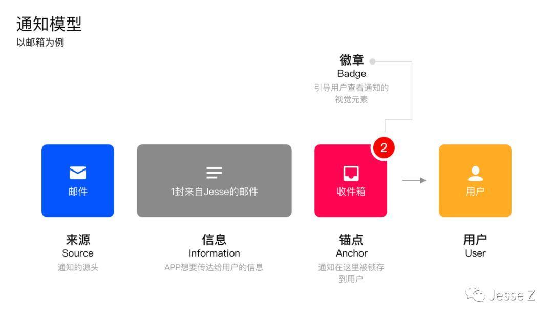 [譯]設計APP的消息通知——幾種通知模型