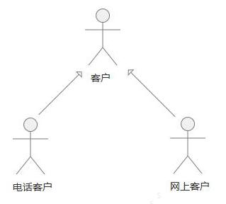 参与者之间的泛化关系