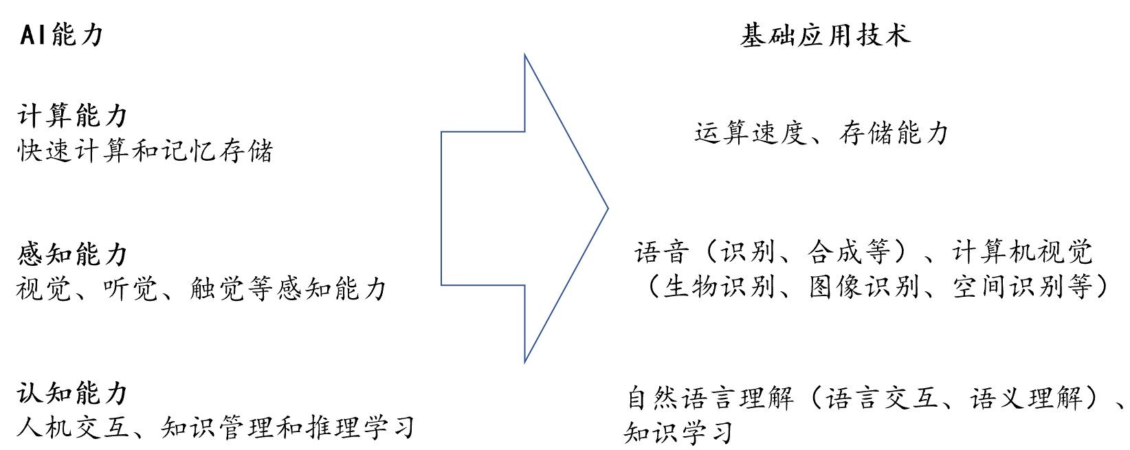 使得人工智能在多个领广州市白云区松洲恒达电脑维修部-广州市白云区松洲恒达电脑维修部_ 域找到了真实的应用场景