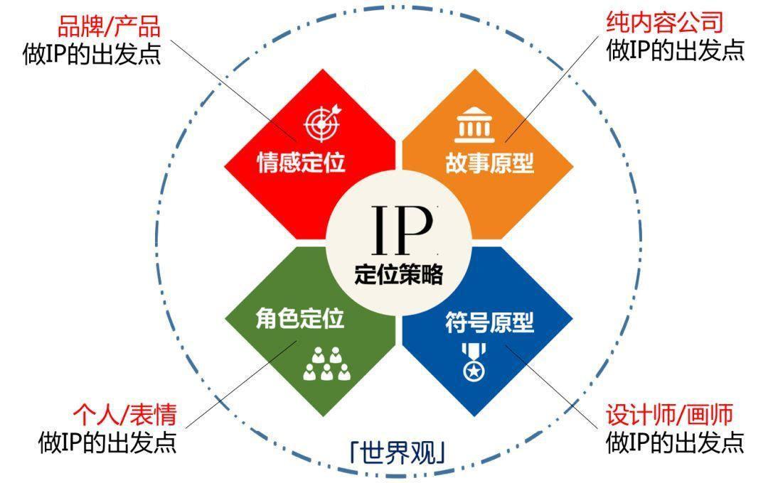 品牌运营:4种简易可行的品牌IP化办法!