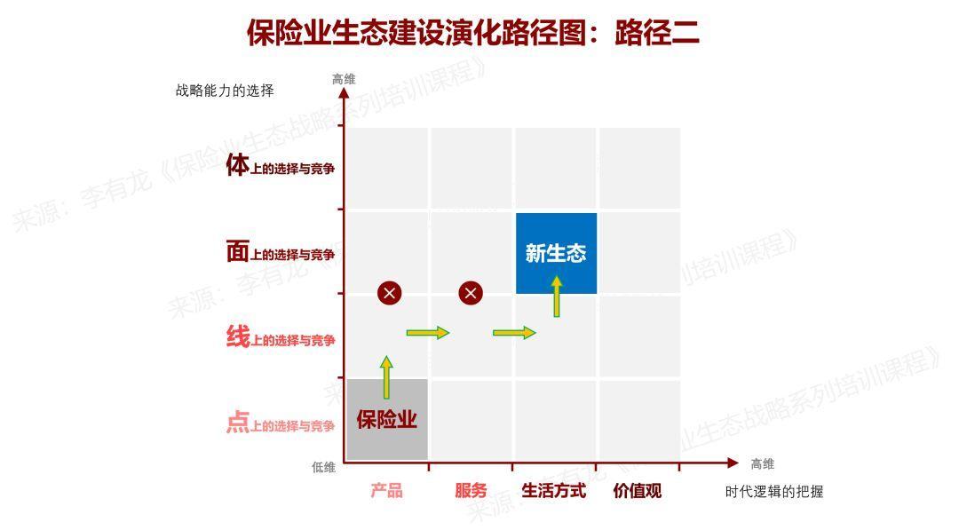 保险业未来生态的起点与未来生态的三条演化路径 | 李有龙生态矩阵(四)