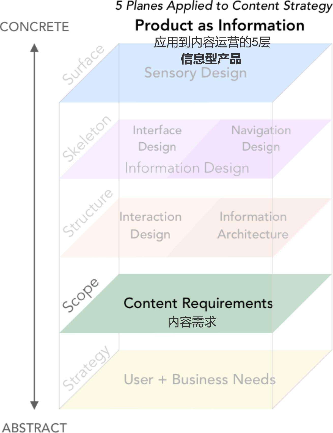 如何从优化内容策略上,提高产品的用户体验?