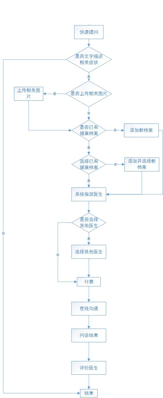 春雨医生产品分析