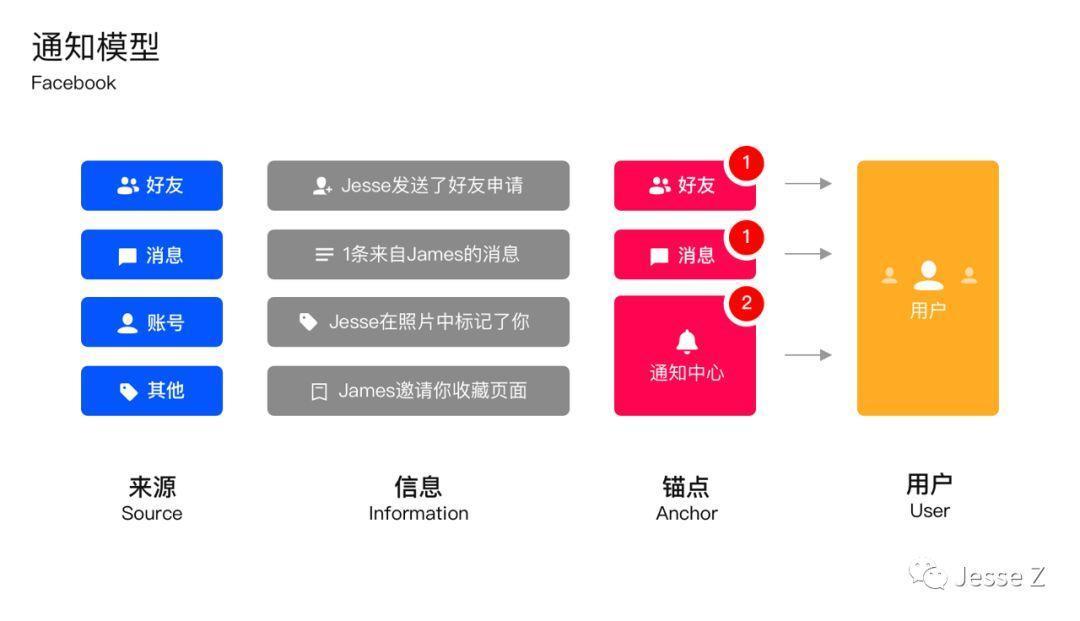 [译]设计APP的消息通知——几种通知模型