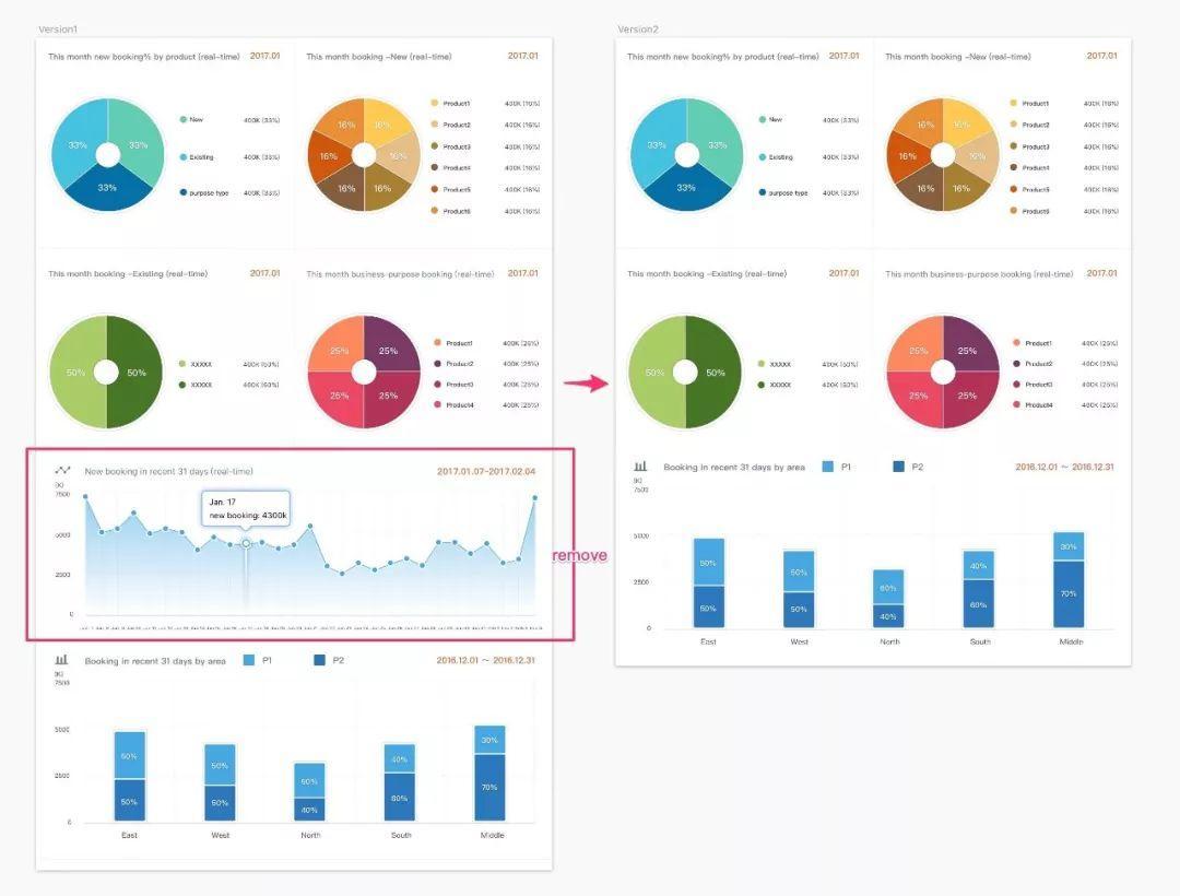 7个步骤,教你数据图形化看板Dashboard设计插图(15)