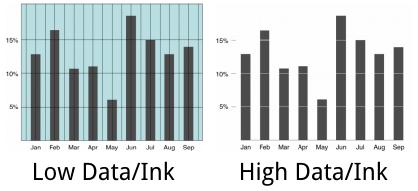 7个步骤,教你数据图形化看板Dashboard设计插图(28)