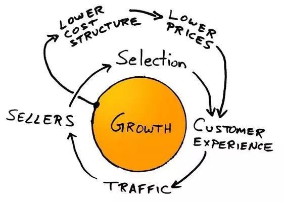 """""""成本增加、增长乏力?"""",用好精细化营销这5招,帮企业更快增长"""
