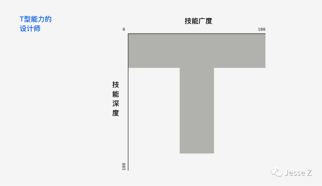 [译] 为啥我说UX, UI, CX, IA, IxD纯属胡扯