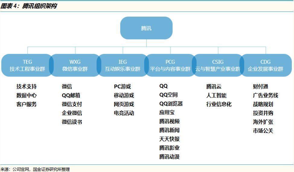 腾讯系VS阿里系:他们的战略/组织/执行有何异同?