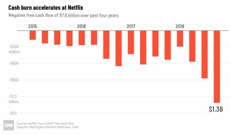 不正经解读   Netflix走向增长尽头,迪士尼:真把自己当老大了?