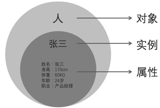 产品经理的知识图谱入门实操插图(1)