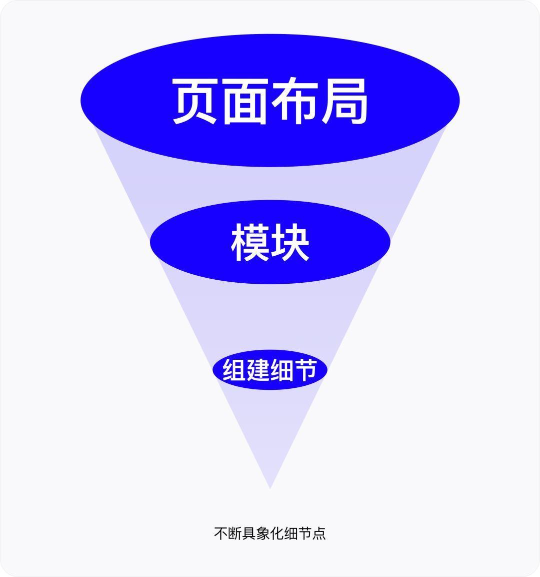 3步极速制定设计风格