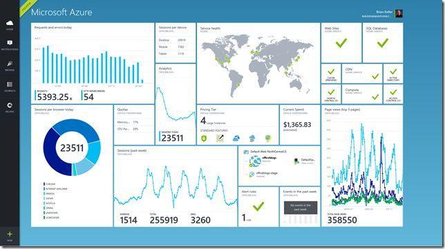 7个步骤,教你数据图形化看板Dashboard设计插图(5)