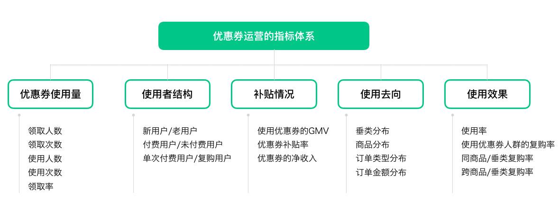 电商行业精细化运营的四大场景!