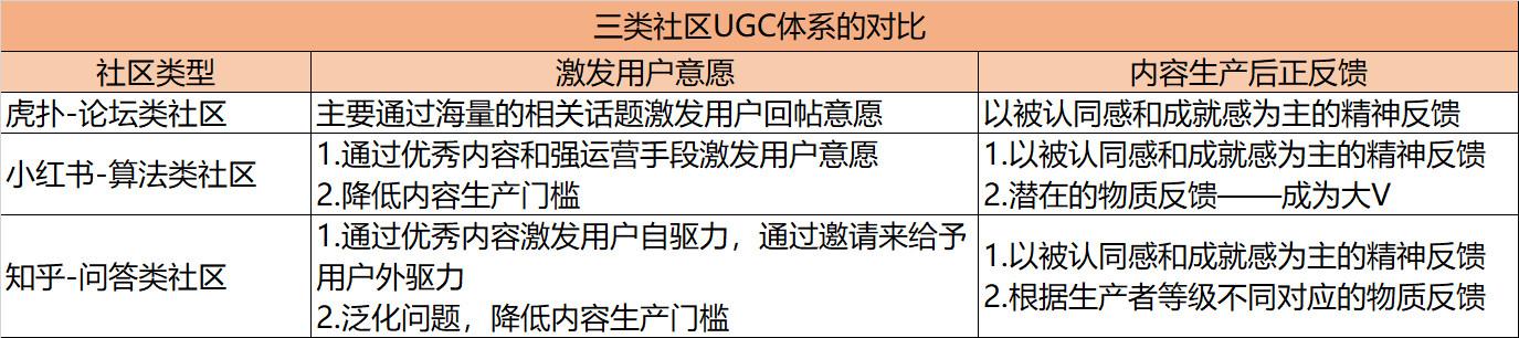 三类社区运营对比:虎扑vs小红书vs知乎