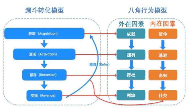 如何搭建金字塔模型,进行用户分层运营?(以Someet为例)
