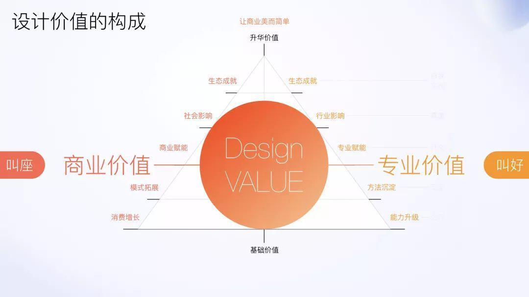 阿里体验设计进阶之路-核心理念与意识