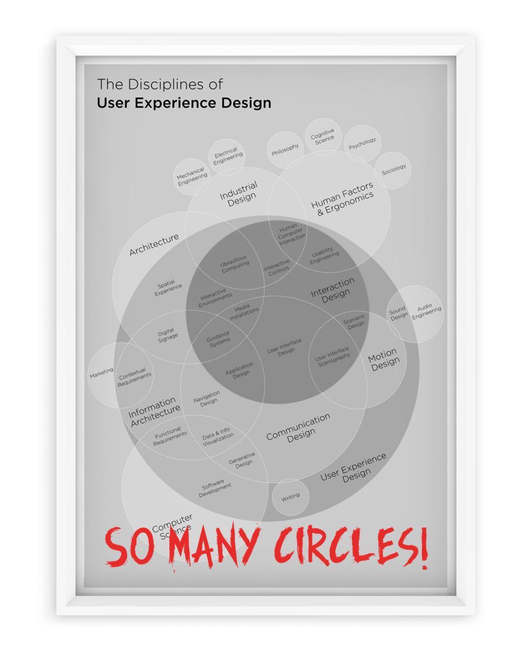 你需要认识到每个人都是设计师