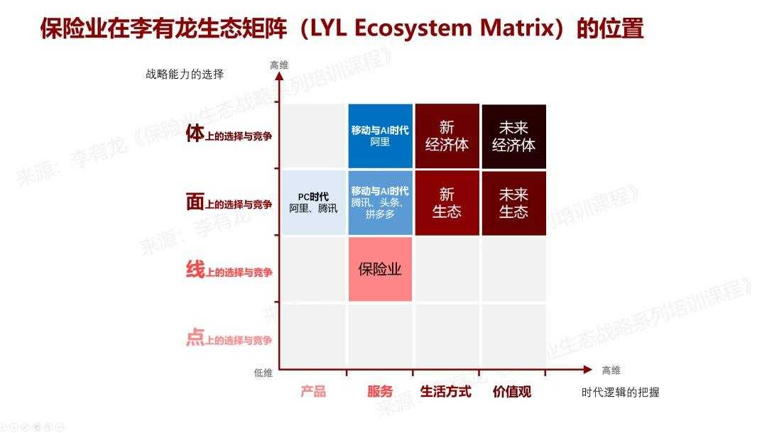 保险业的生态位置与生态建设进度 | 李有龙生态矩阵(三)