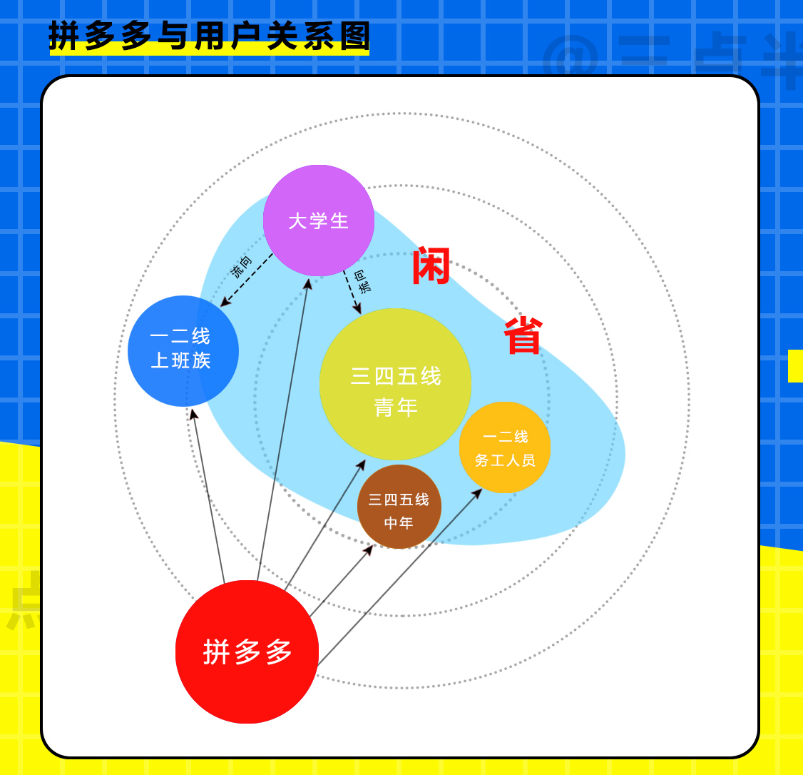 拼多多产品深度分析:用户分析篇(上)