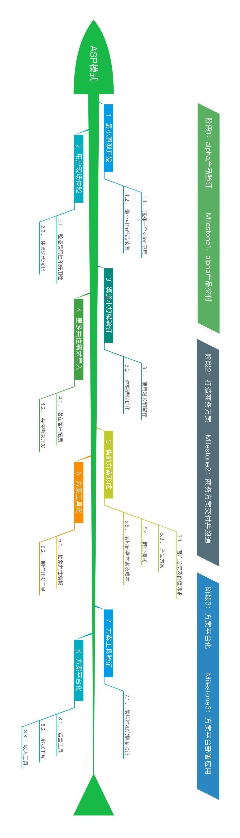 ASP模型:产品经理如何验证并开拓AI新业务方向?