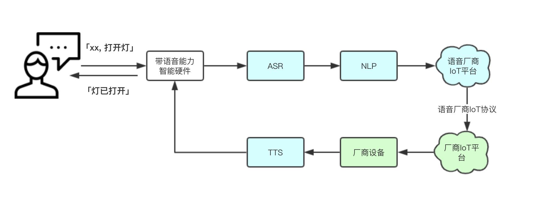 AIoT之语音技术原理和落地