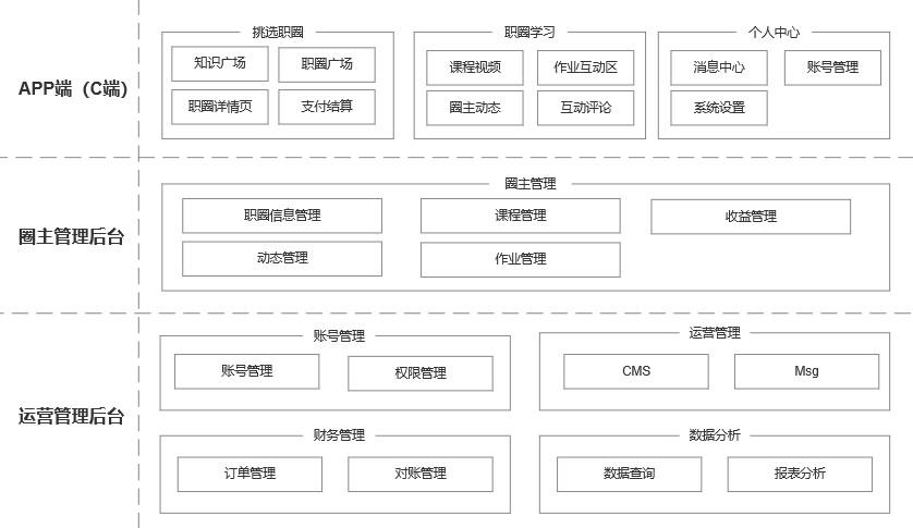 从0设计App(5):如何搭建系统架构和产品结构(