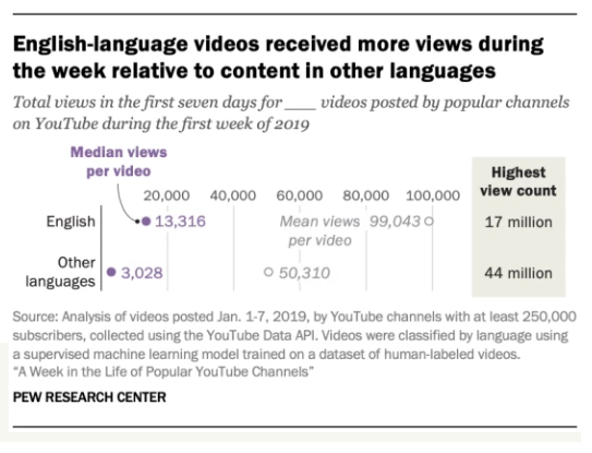 办公室小野在YouTube月入450万?中国网红出海,需要了解什么?| 胶囊报告
