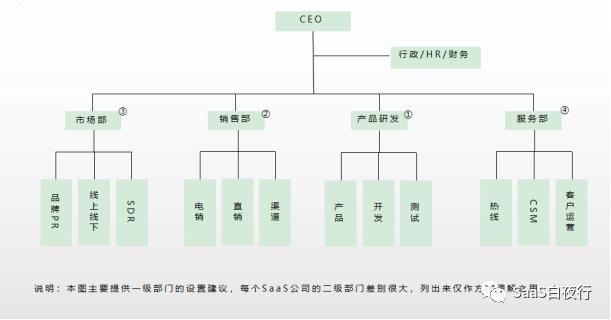 SaaS创业路线图(56)SaaS公司典型组织架构及职责划分